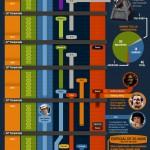 Timeline-PT