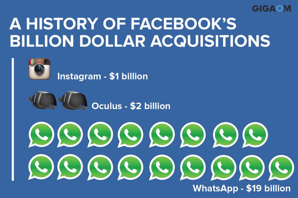 facebook_aquisicoes_instagram_oculus_whatsapp